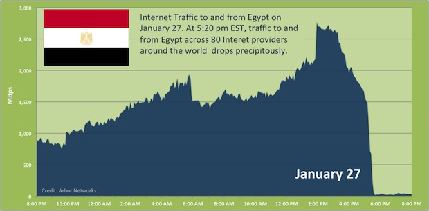 Egypt Shuts Down Internet
