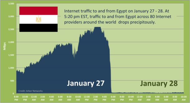 Egypt Internet disconnect reaches 24 hours
