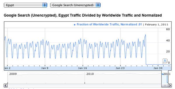google-egypt-traffic-graph